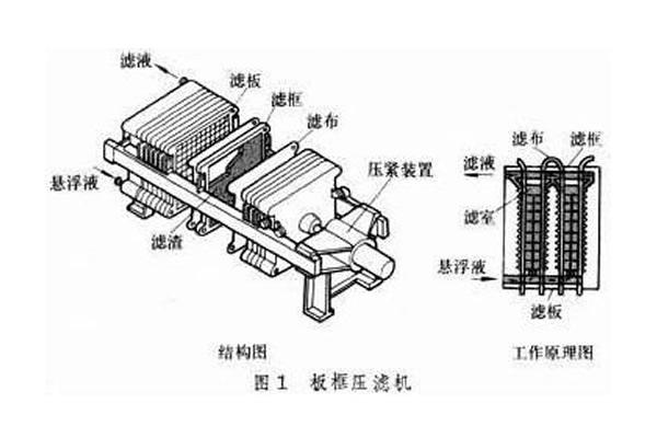 板框式压滤机的结构剖析图解