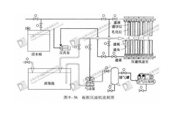 板框压滤机工作流程图