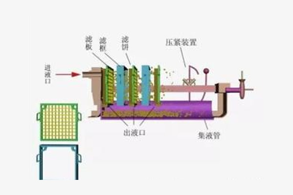 板框压滤机工作原理