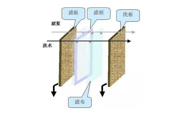 板框压滤机工作方式