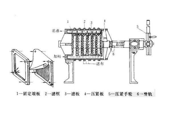 隔膜压滤机工作原理图