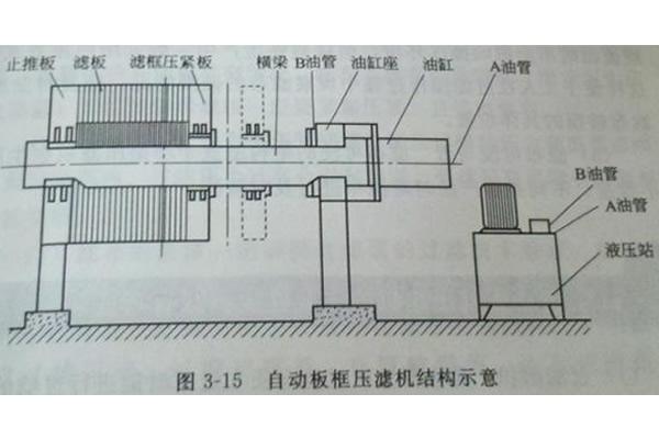 自动板框压滤机结构与工作原理