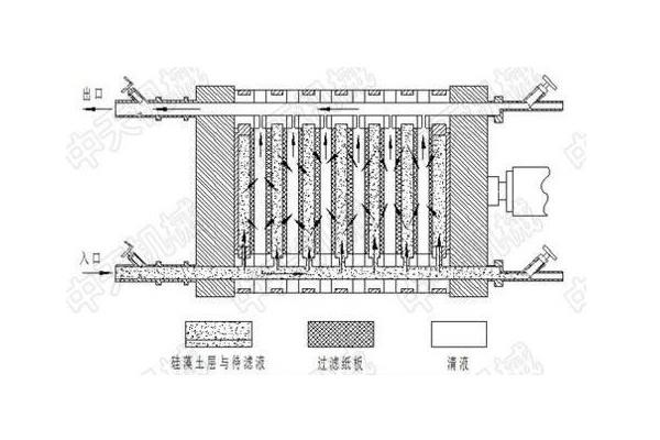 隔膜压滤机工作原理流程图